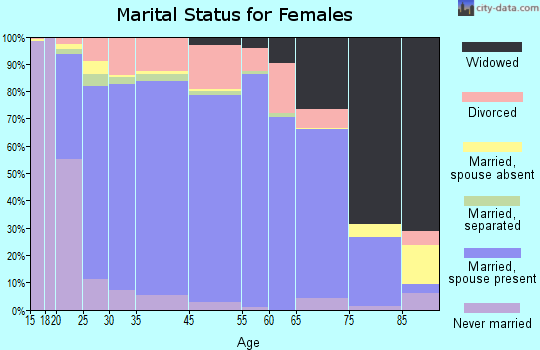 Forest County marital status for females