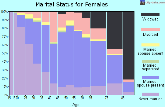 Fremont County marital status for females