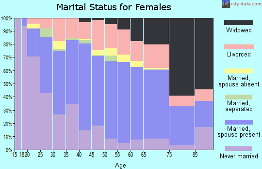 Grant Parish marital status for females