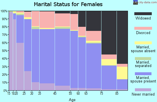 Herkimer County marital status for females