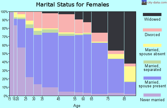 Ashland County marital status for females