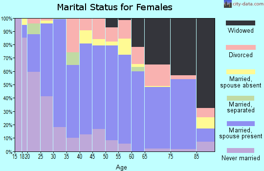 Dickson County marital status for females