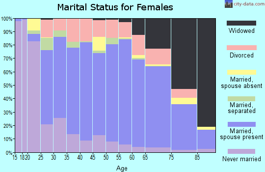 Garfield County marital status for females