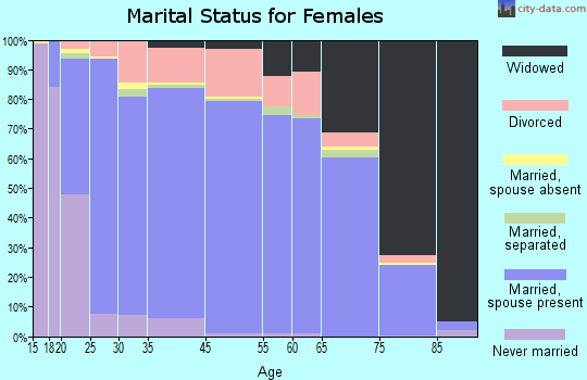 Gem County marital status for females