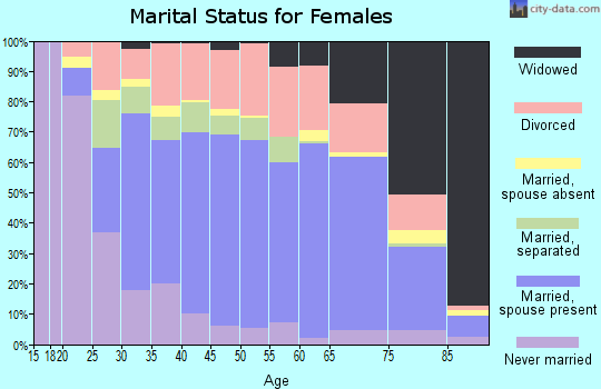 Edgar County marital status for females