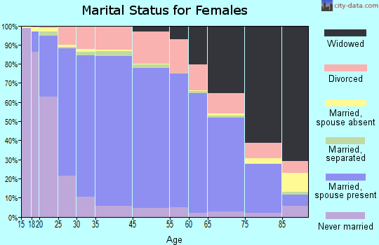 Douglas County marital status for females