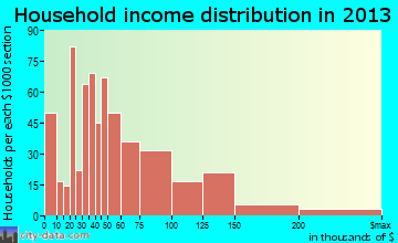 Belle Chasse household income distribution