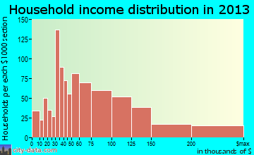 Queen Creek household income distribution