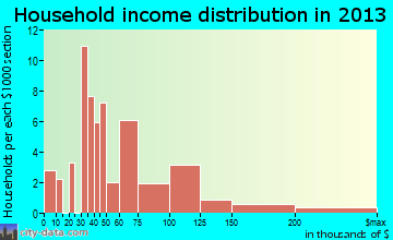 Cecilia household income distribution