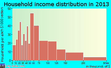 Destrehan household income distribution