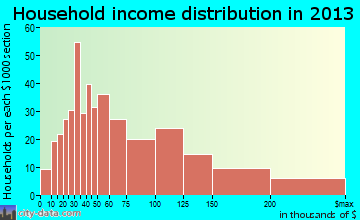 Eden Isle household income distribution