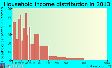 Safford household income distribution