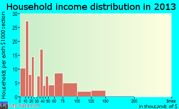 Garyville household income distribution