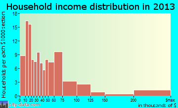 Golden Meadow household income distribution