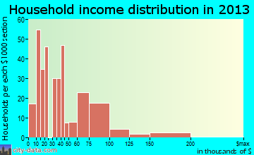 Gramercy household income distribution