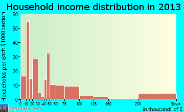 Haughton household income distribution