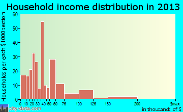 Jena household income distribution