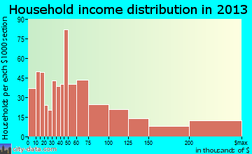 Mandeville household income distribution