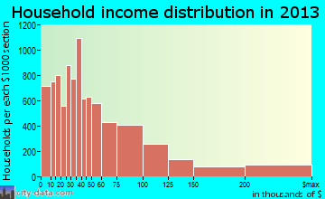 Metairie household income distribution