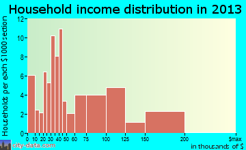 Montz household income distribution