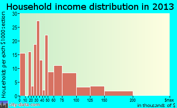 Norco, LA household income