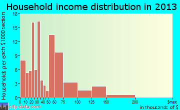North Vacherie household income distribution