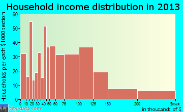Oak Hills Place household income distribution