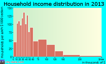 Slidell household income distribution