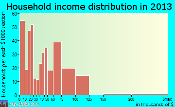 Swartz household income distribution