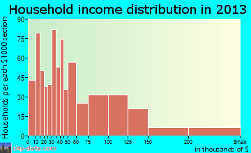 Sierra Vista Southeast household income distribution