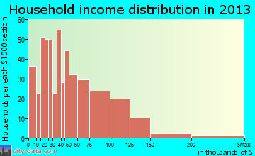Timberlane household income distribution