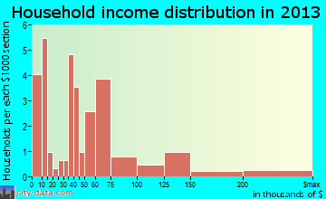 Vienna household income distribution
