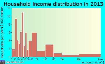 Woodworth household income distribution