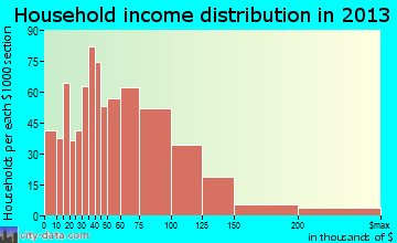 Zachary household income distribution