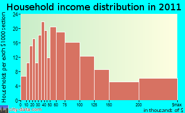 Cumberland household income distribution
