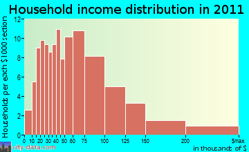Pownal household income distribution