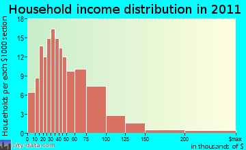 Gouldsboro household income distribution