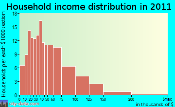Orland household income distribution