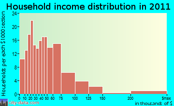 St. George household income distribution