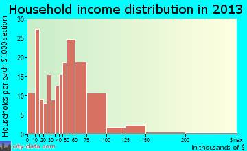 Taylor household income distribution