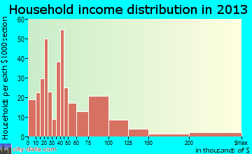 Thatcher household income distribution