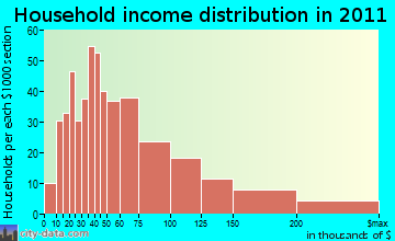 Yarmouth household income distribution