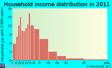 Limerick household income distribution