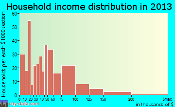 Tuba City household income distribution