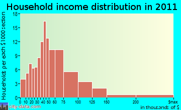 West Bath household income distribution