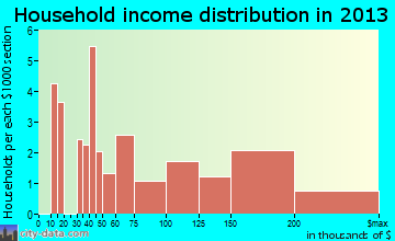 West Kennebunk household income distribution