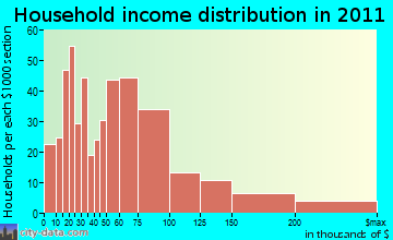 Kennebunk household income distribution