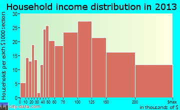 Accokeek household income distribution