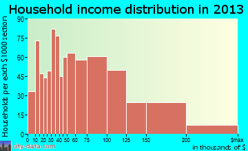 Ballenger Creek household income distribution