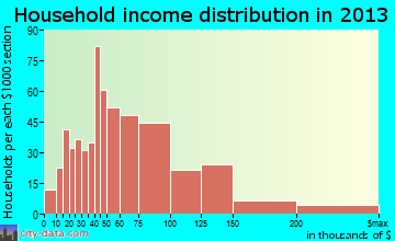 Beltsville household income distribution